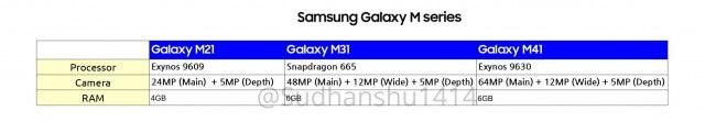 مشخصات فنی اصلی گوشی سامسونگ گلکسی M21، M31 و M41 منتشر شد