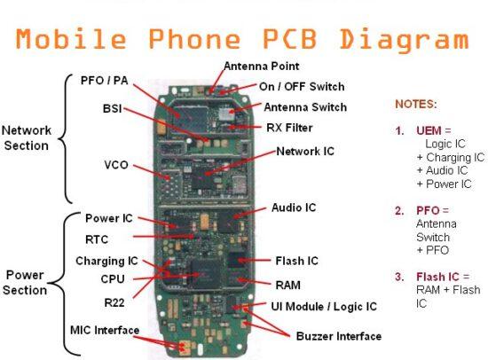 ۱۶ بخش اصلی تلفن همراه و اجزای هر کدام